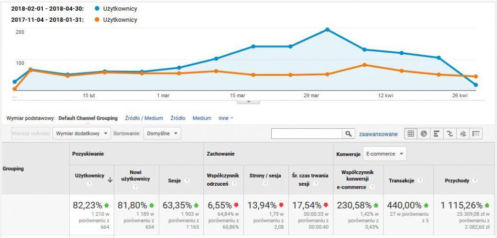 adwords i marketing szeptany dla sklepu internetowego